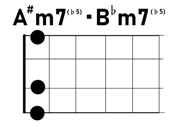 ウクレレコードA#m7♭5/B♭m7♭5