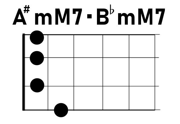 ウクレレコードA#mM7/B♭mM7