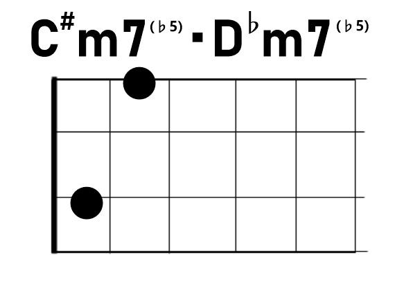 ウクレレコードC#m7♭5/D♭m7♭5