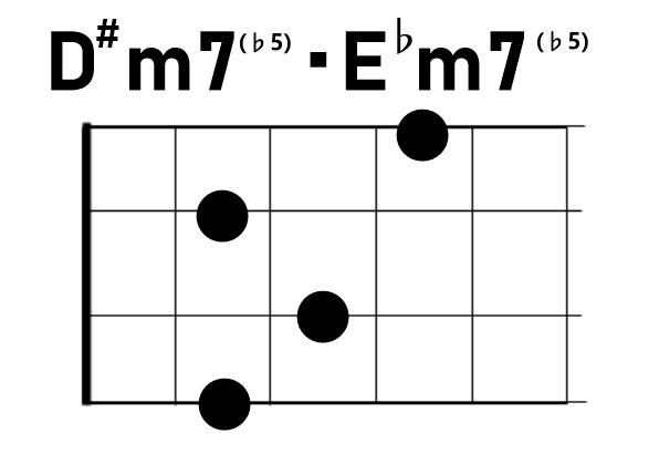 ウクレレコードD#m7♭5/E♭m7♭5
