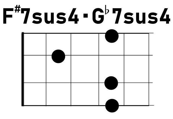 ウクレレコードF#7sus4/G♭7sus4