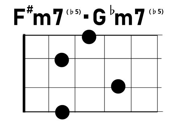ウクレレコードF#m7♭5/G♭m7♭5