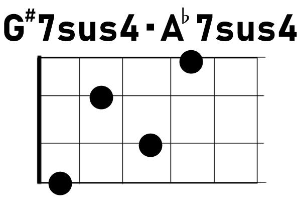 ウクレレコードG#7sus4/A♭7sus4