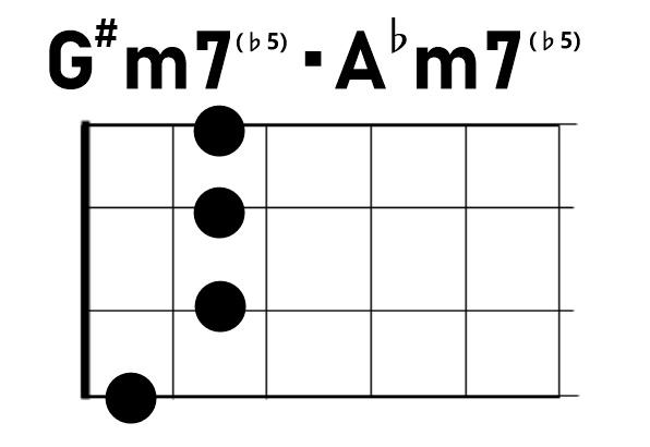 ウクレレコードG#m7♭5/A♭m7♭5