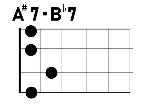 ウクレレA#7/B♭7