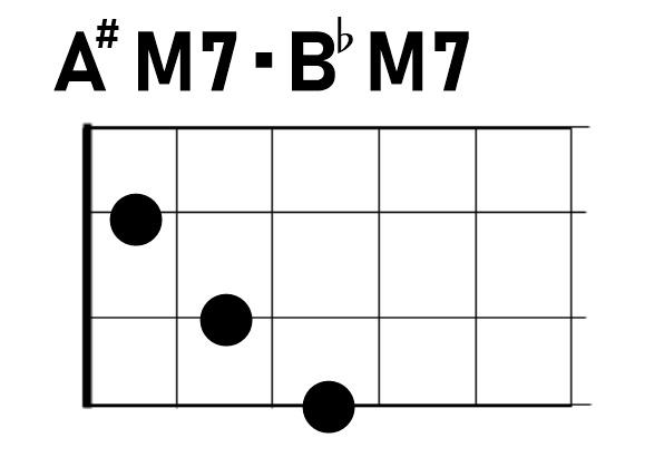 ウクレレA#M7/B♭M7
