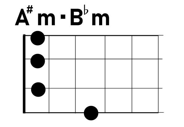 ウクレレA#m/B♭m