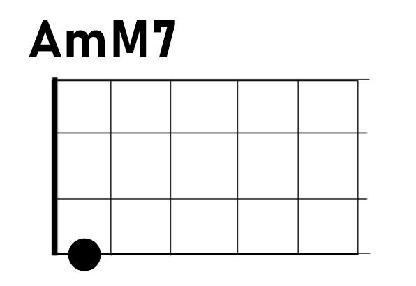 ウクレレAmM7