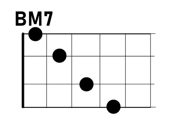 ウクレレBM7