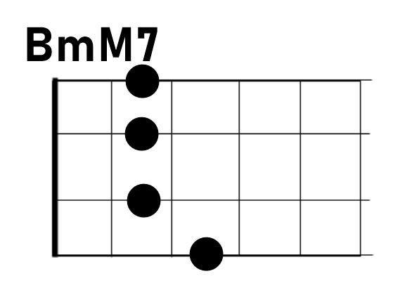 ウクレレBmM7