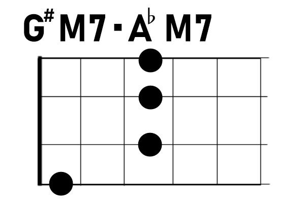 ウクレレG#M7/A♭M7