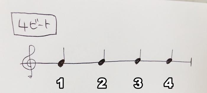 4ビートの図