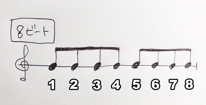 8ビートの図