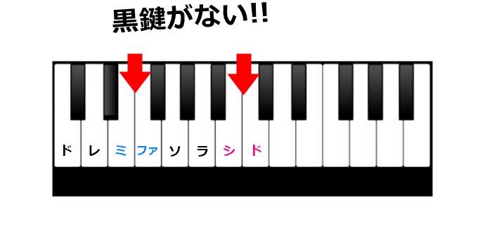 ピアノの鍵盤で解説