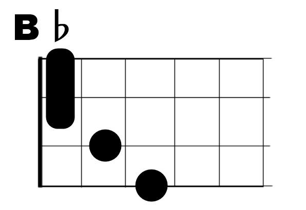 B♭(A♯)